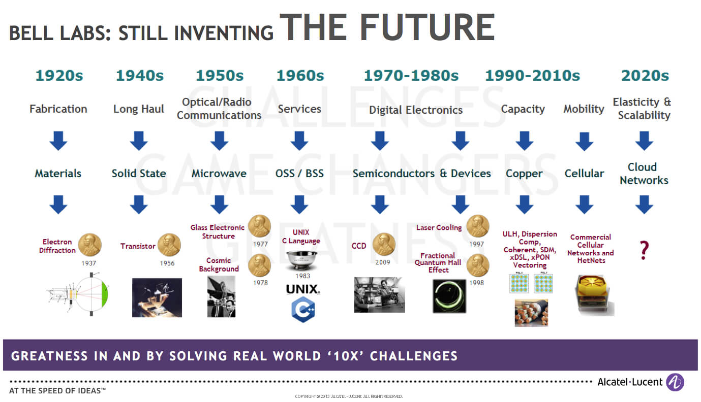 Bell Labs-Inventing the Future