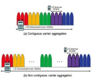 Carrier Aggregation