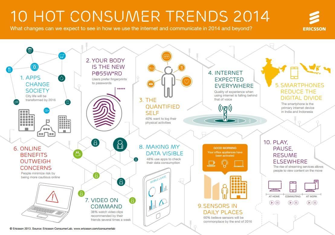 Ericsson-10-HoT-Consumer-Trends-2014