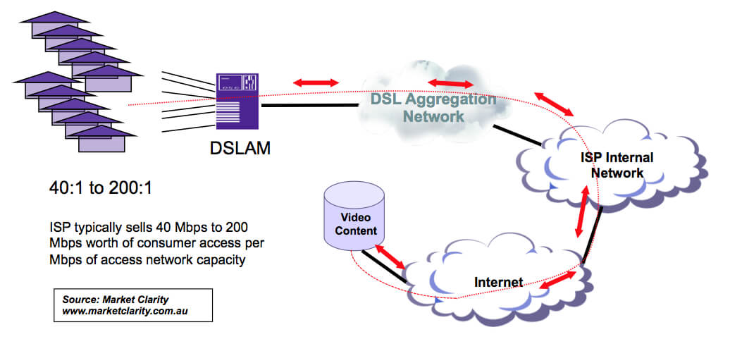Simplified Video Delivery-Market Clarity