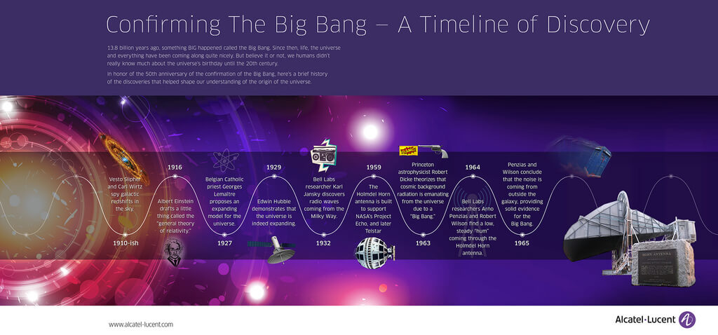 The Big Bang-A Timeline of Discovery-14225728072_4cec223a98_b