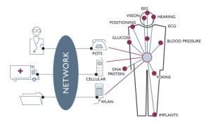 Wireless body area networks