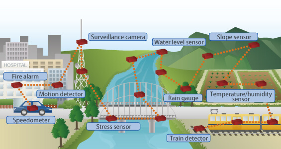 Fujitsu Intelligent Society Solution - Smart Grid Communications